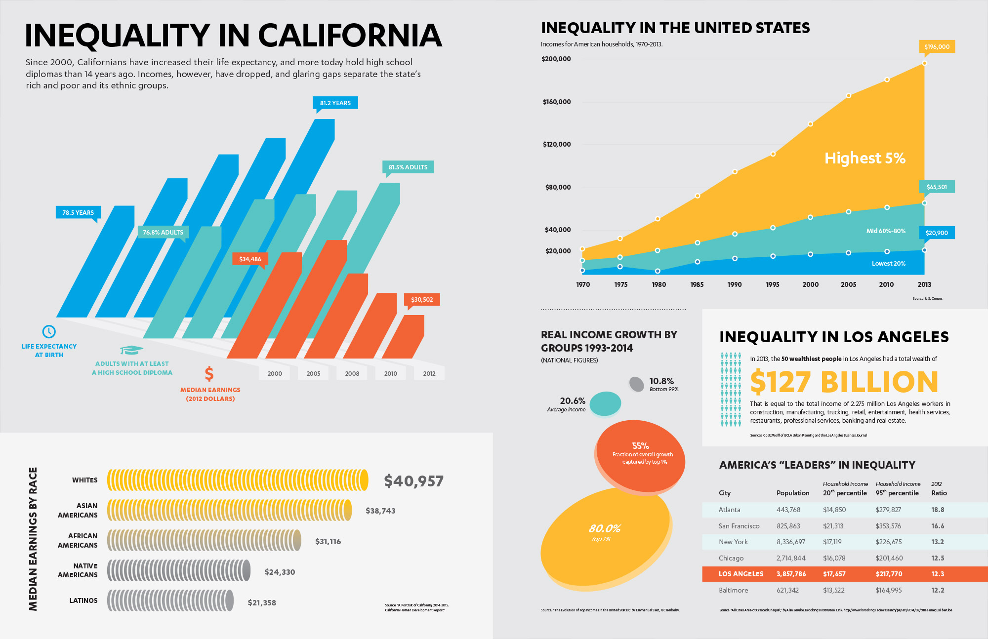 http://blueprint.ucla.edu/infographic/poverty-inequality-by-the-numbers/